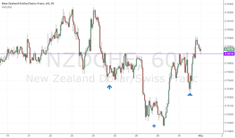 NZDCHF: NZDCHF - Retest of H and S