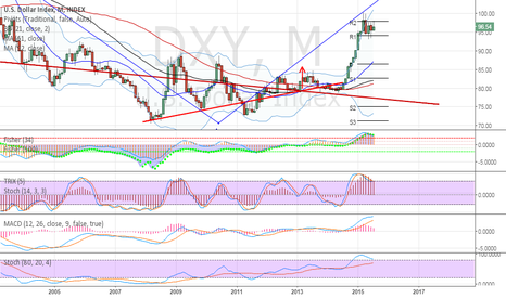 DXY: old count