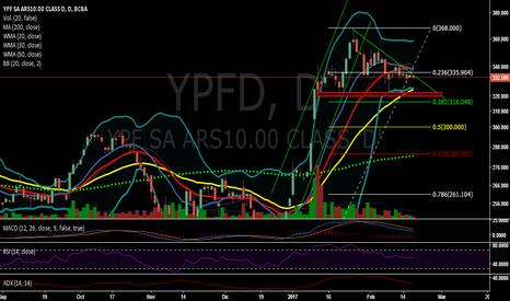 YPFD: YPFD y sus posibles retrocesos ...