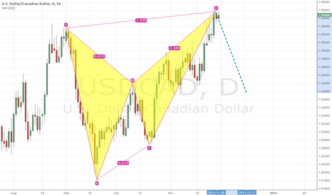 USDCAD: usd/cad Butterfly pattern