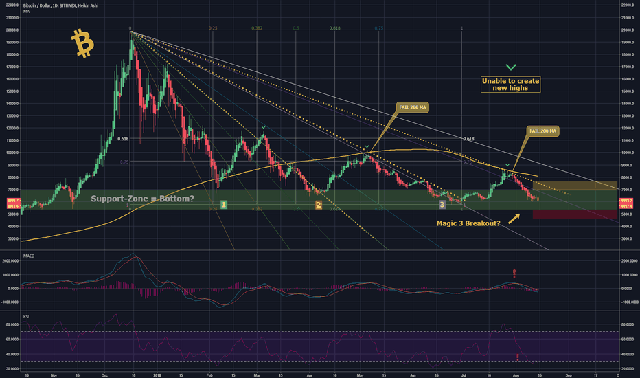 BTCUSD: BTC Magic 3 DROP inc.? Riding the Fan-Waves!