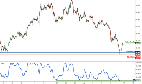 AUDJPY: AUDJPY approaching strong support, prepare to buy