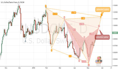 USDCHF: Two Potential Swissy Cypher Patterns