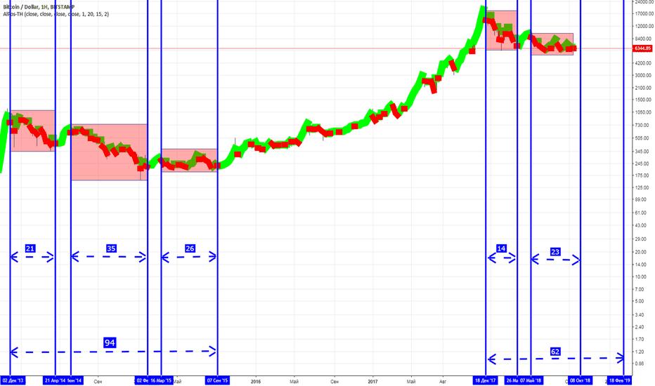 BTCUSD: BTC/USD Анализ временных отрезков трэнда