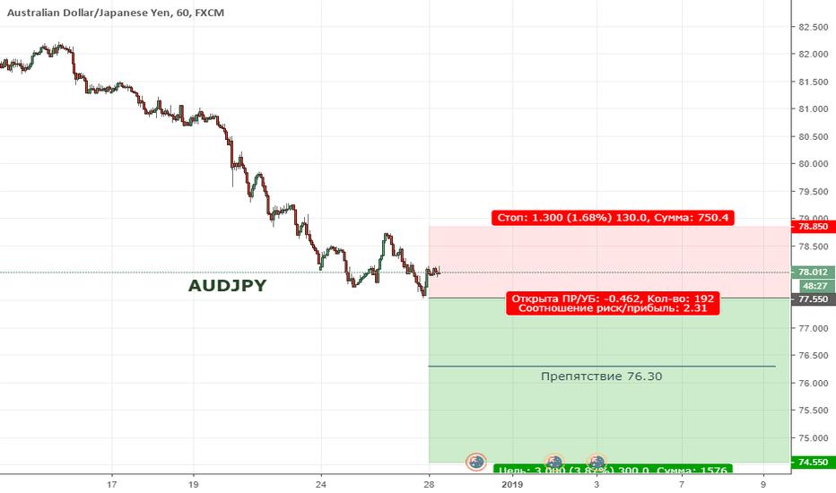 AUDJPY: AUDJPY. Цена продолжает формировать нисходящий тренд