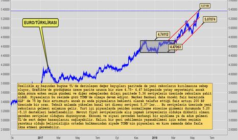 EURTRY: Euro/Türk Lirasında Son Durum