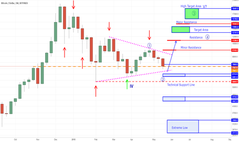 BTCUSD: BTC - Scared Money Don't Make Money - Impulse and Risk