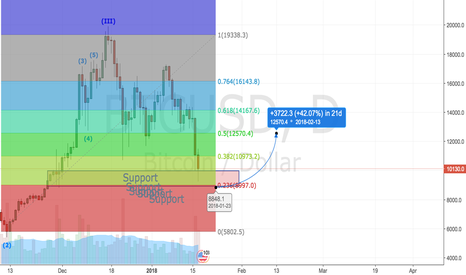 BTCUSD: Strong support for BTC