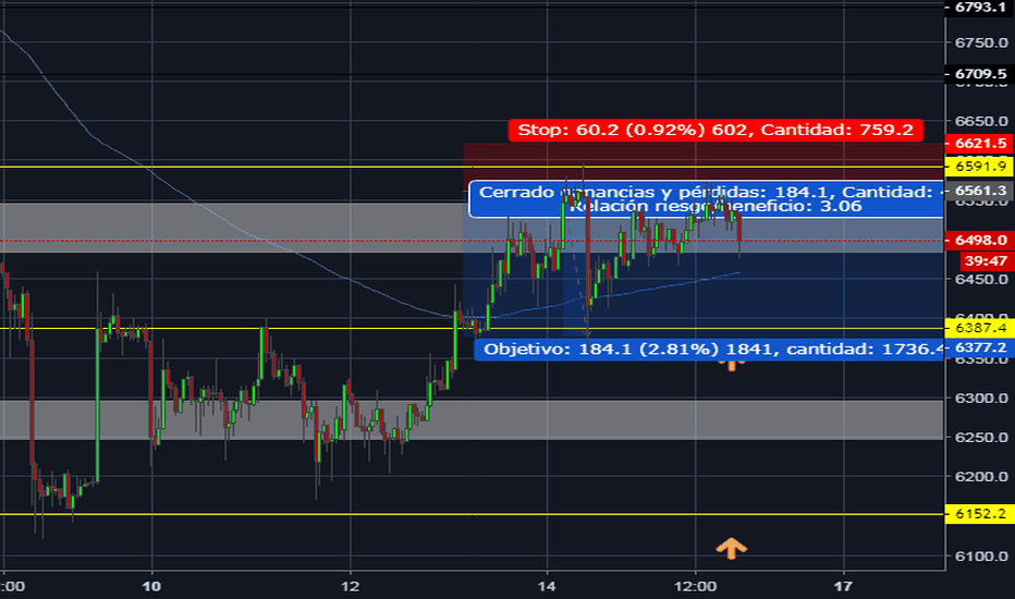 BTCUSD: BTCUSD SELL ((OJO LEER DESCRIP.))