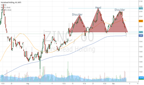 ZINC: Head and Sholders Pattern