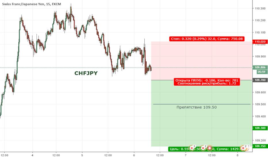 CHFJPY:  CHFJPY. Цена находится в коррекции