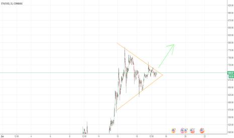 ETHUSD: Рост ETH, шаблон симетричный треугольник