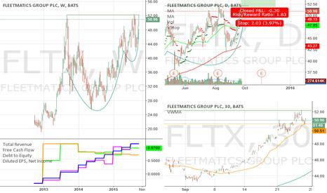 FLTX: Long FLTX