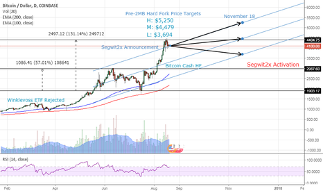 BTCUSD: Bitcoin 2017 So Far...