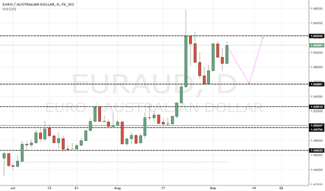 EURAUD: EURAUD possible long entry