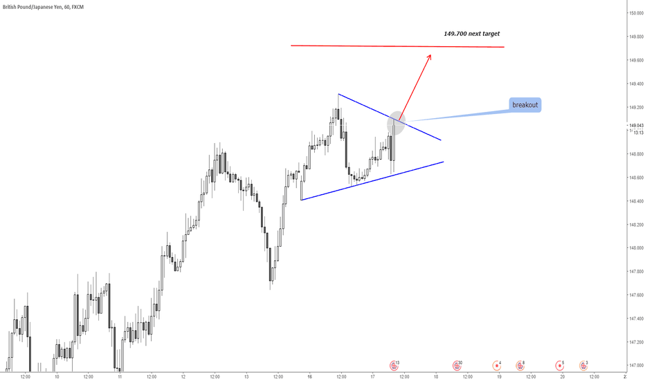 GBPJPY: GBPJPY Possible Opportunity to add Long