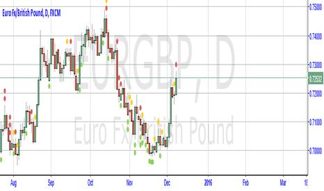 EURGBP: EUR/GBP BUY BUY BUY