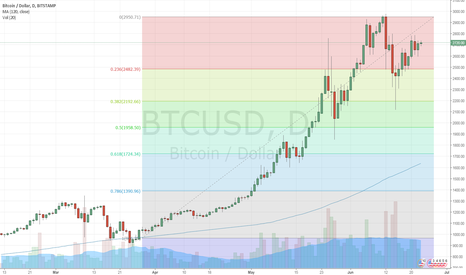 BTCUSD: Bitcoin related to gold