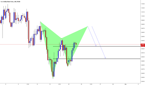 USDCHF: USDCHF / H4 / Gartley Pattern
