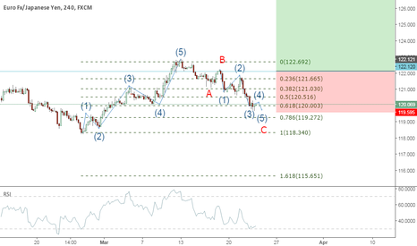 EURJPY: Possible Wave 3 to follow completion of Wave 2 (ZigZag).