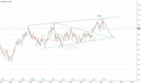 AKBNK: ak bank in correction