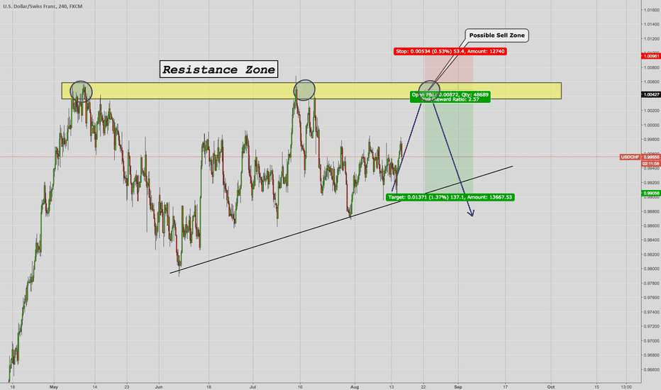 USDCHF: USD/CHF Possible Sell Setup !