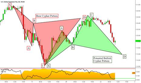 USDJPY: USDJPY: Potential 1 Hour Back to Back Cypher Patterns