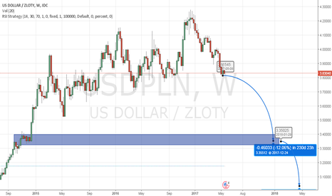 USDPLN: PLN stronger than the dollar