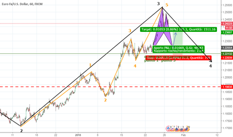EURUSD: ELLIOT+BAT IDEA SHORT