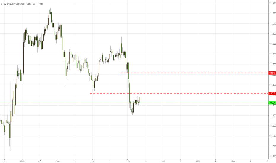 USDJPY: 日元回踩该区域应该还会向下