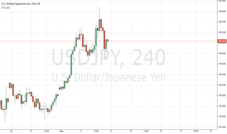 USDJPY: head and shoulders pattern