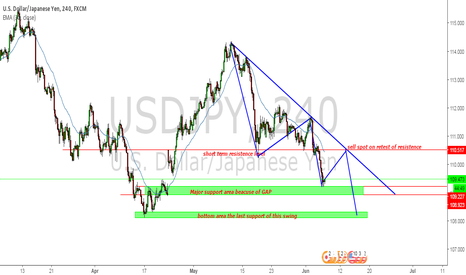 USDJPY: USDJPY trade ideas