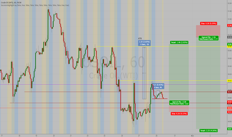 USOIL: Wti oil long and short 2 days