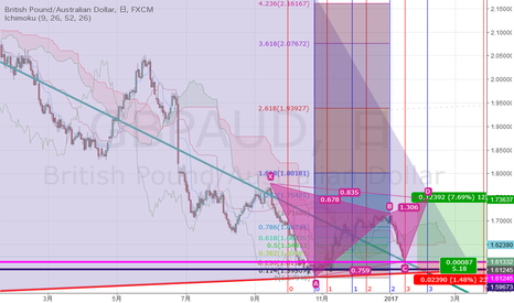 GBPAUD: Gartley222 or Club or Butterfly?日足