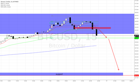 BTCUSD: btc downmove to 248 support