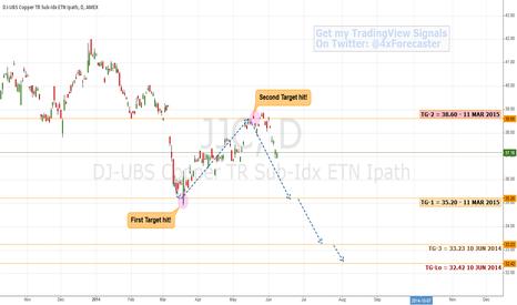 JJC: All Targets Hit ... New Bearish Targets | #Copper #AMEX