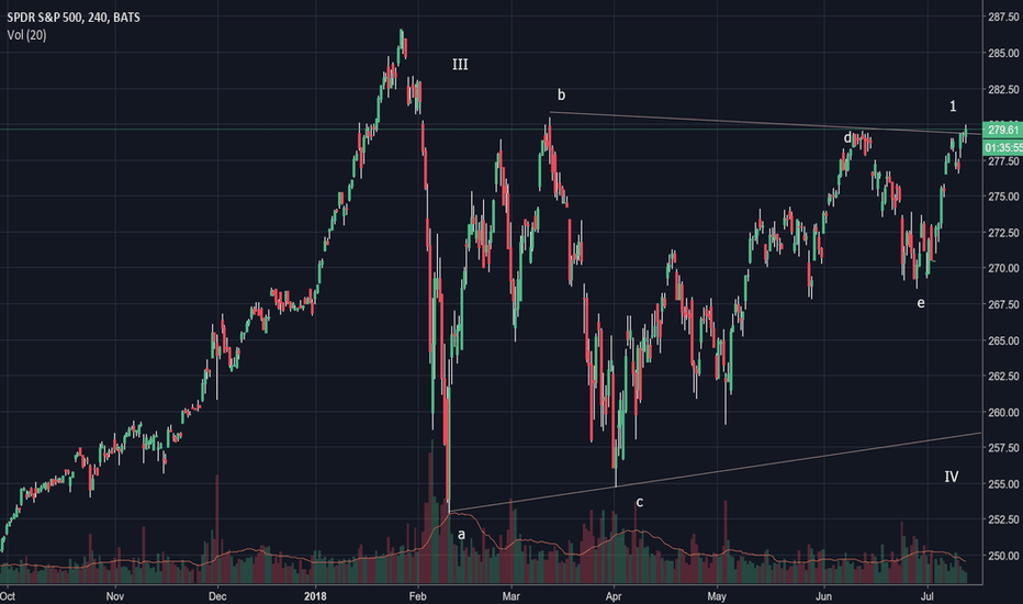 SPY: SPY Alternate Triangle Completed, Wave V Up Has Begun