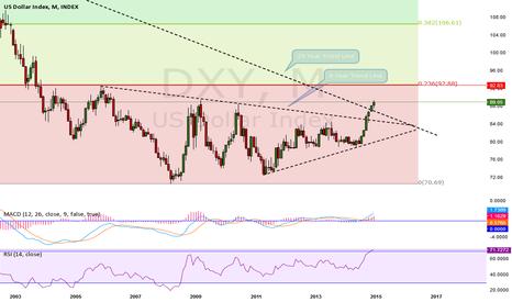 DXY: Yellen  Take Away, Bullish USD