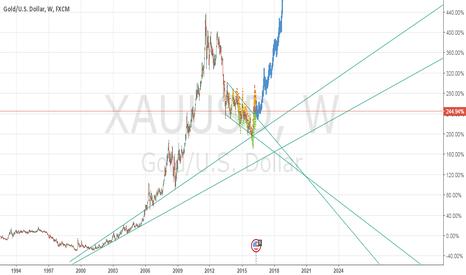 XAUUSD: GOLD Hard Bottom