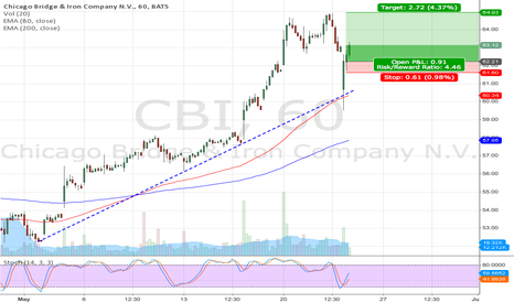 CBI: CBI long setup (lower trendline reversal)