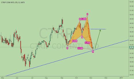 CTRP: Long CTRIP, Bullish Shark + trend line