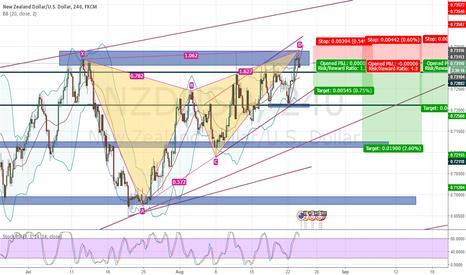 NZDUSD: Short 3 Potential Targets NZD USD