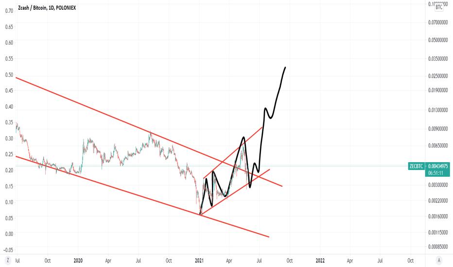 zec btc tradingview
