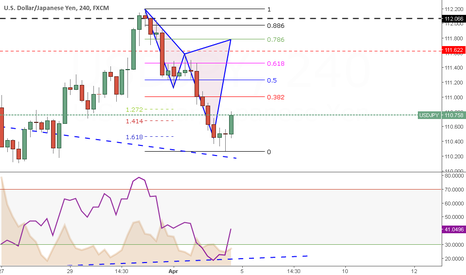 USDJPY: Week 14 --> Pattern completion with Divergence