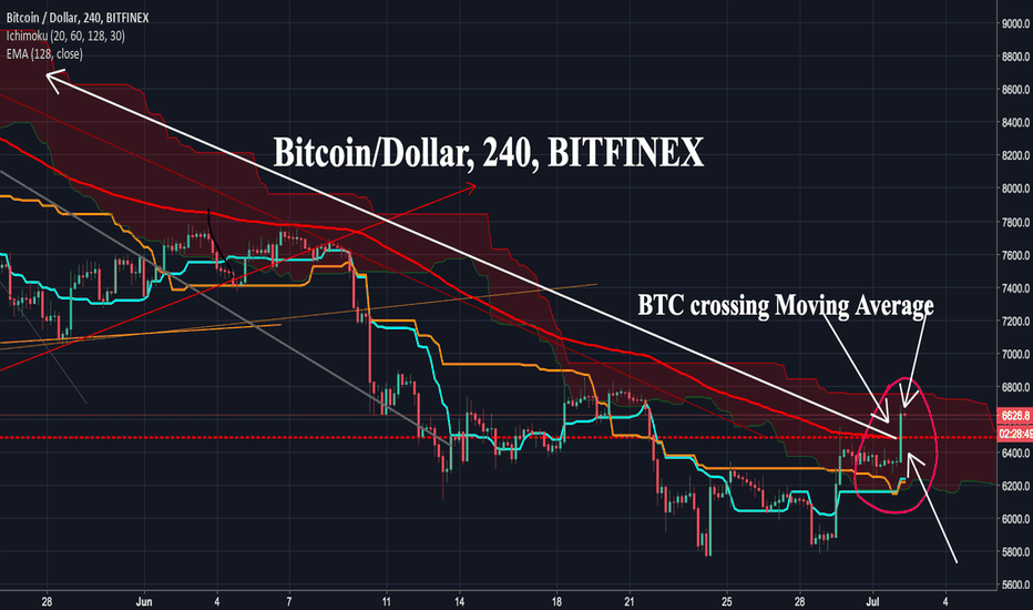 BTCUSD: #Bitcoin #BTC crossing Moving Average! Watch out, trade smart >