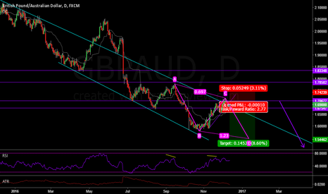 GBPAUD: GBPAUD Down trend continues - ABCD set up
