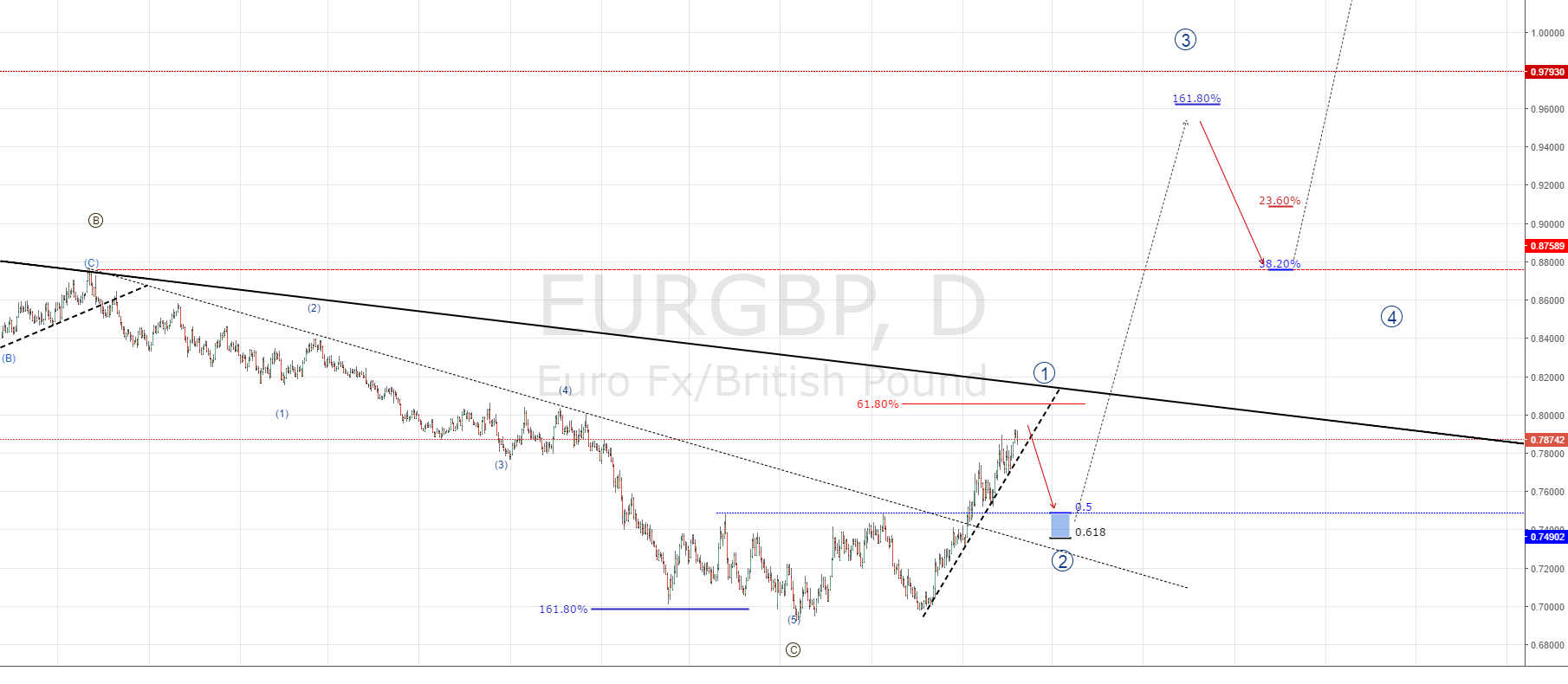 EURGBP SELL SET UP