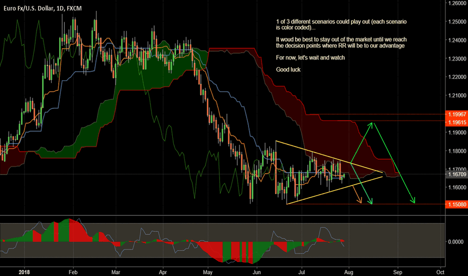 EURUSD: 3 Scenarios but ultimately we are going down...