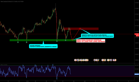 NZDUSD: NZD/USD: Structure opportunities to get long