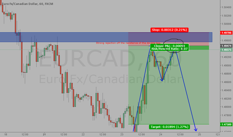 EURCAD: Shorting the Double-Top Structure